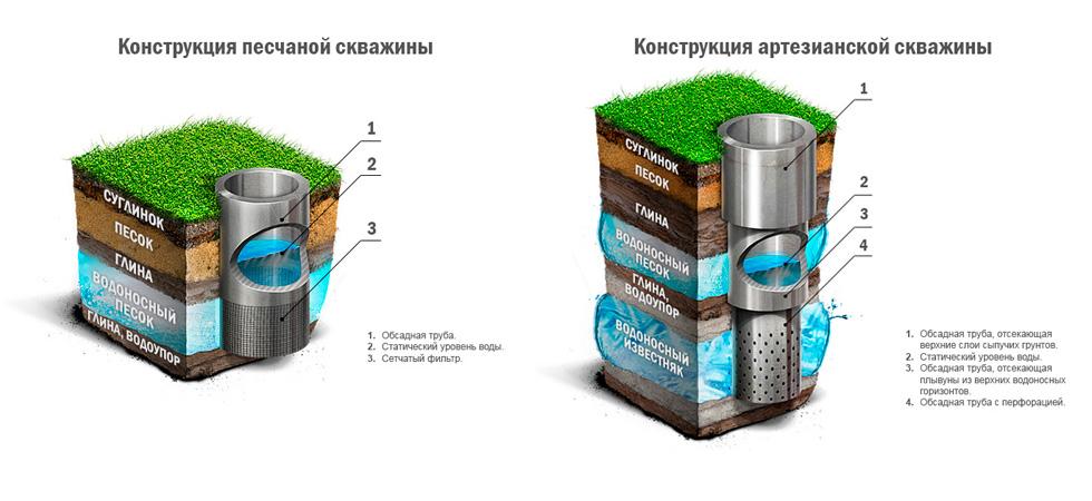 Как прочистить скважину на даче своими руками от песка и глины 41